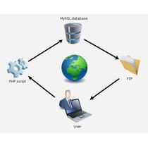 Instalação E Modificãção De Sites, Scripts E Lojas
