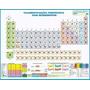Tabela Periódica Dos Elementos Químicos - 90cm X 1,20m