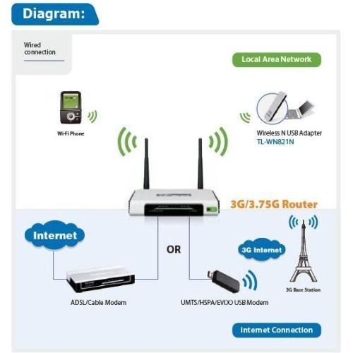 Roteador 3g / Adsl Wireless N - Tp-link Tl-mr3420 - 300mbps